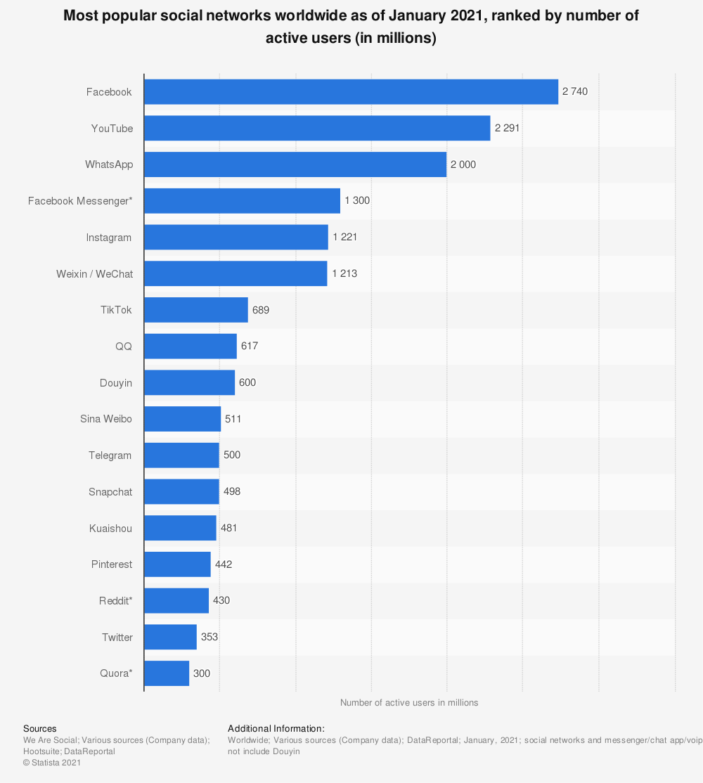 Statistic: Most popular social networks worldwide as of October 2020, ranked by number of active users (in millions) | Statista