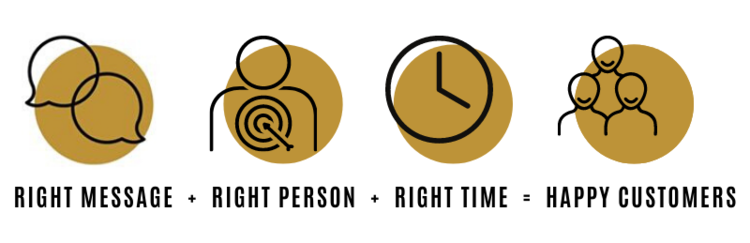 Graphic displaying how the right message to the right person at the right time equals happy customers