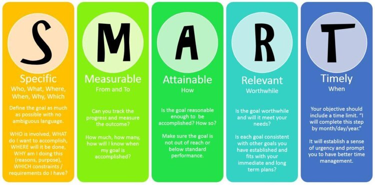 SMART goals, specific, measurable, attainable, relevant, timely