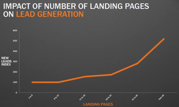 Graph showing impact number of landing pages has on lead generation