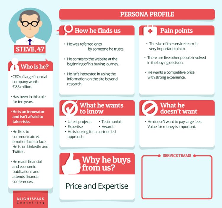 Example of generic buyer persona