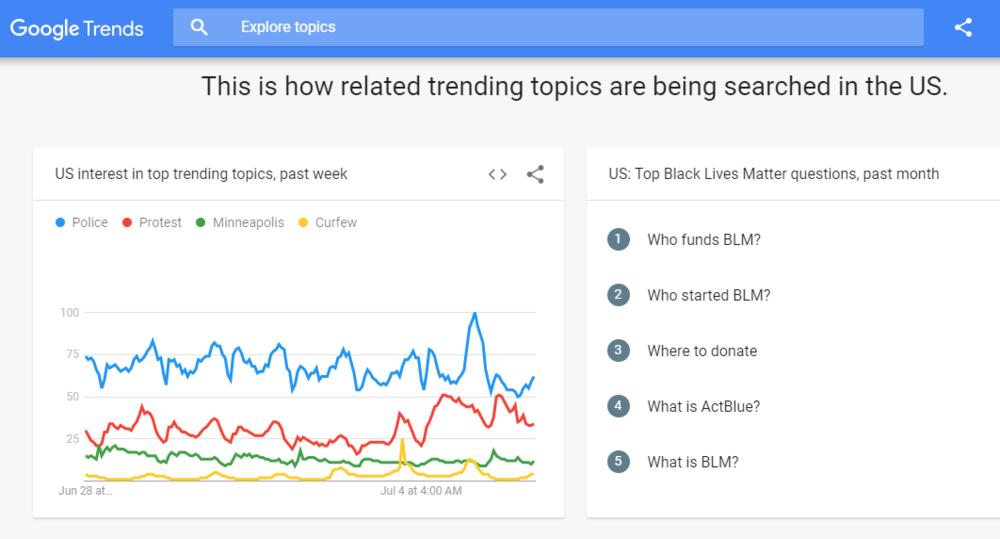 Google trends analytics showing trending topics