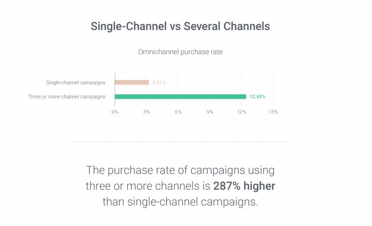 Graphic comparing single-channel vs omni-channel purchase rates