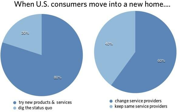Pie chart graph showing the percentage of US consumers moving into new homes with service provider details