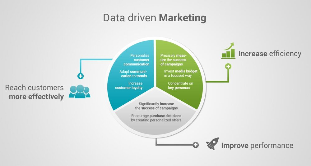 pie chart showing customer reach, efficiency and performance for data driven marketing