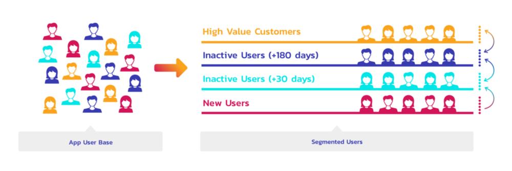 audience segmenting using data driven marketing