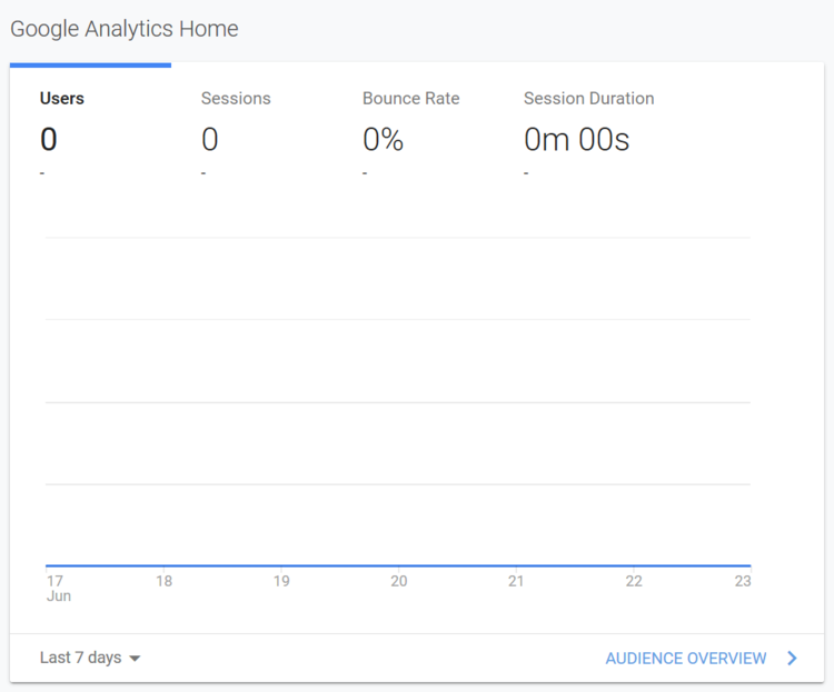 Google analytics dashboard showing bounce rates