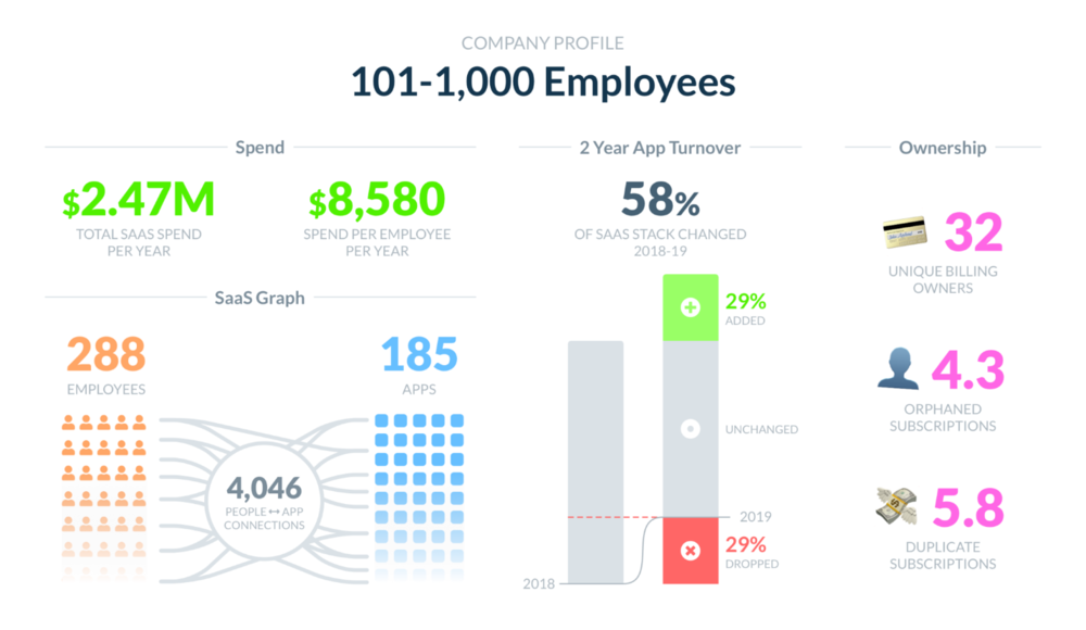 Infographic showing data for SaaS companies, spending, data and trends