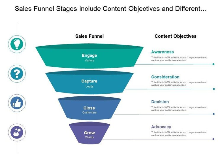 Sales funnel stages graphic showing engage viewers, capture leads, close customers, grow clients
