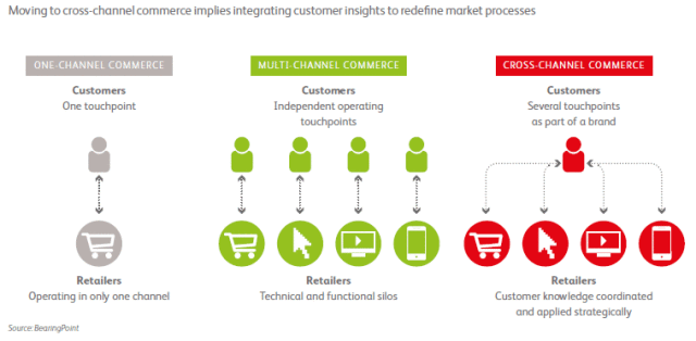 Infographic comparing one-channel, multi-channel and cross-channel commerce models
