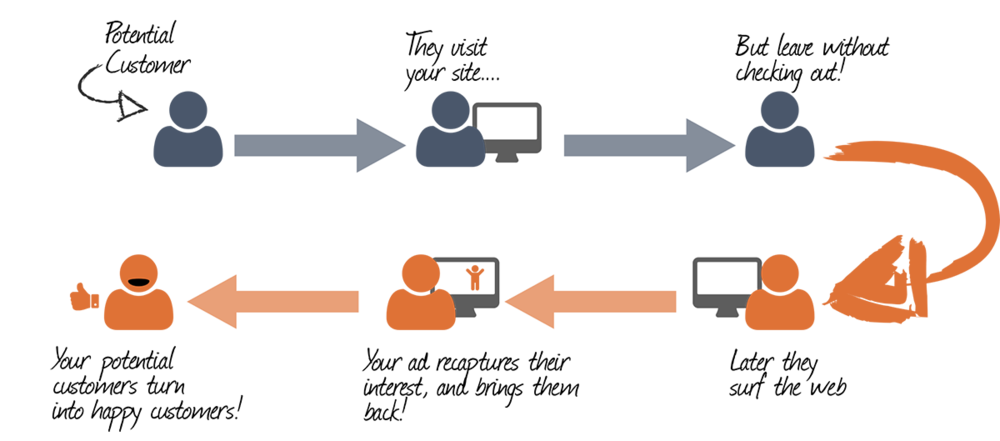 retargeting process showing potential customers to targeted ads