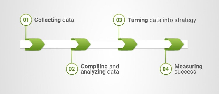 pipeline diagram for data collecting and strategy