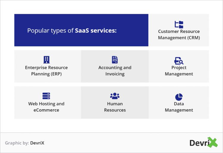 Types of SaaS categories