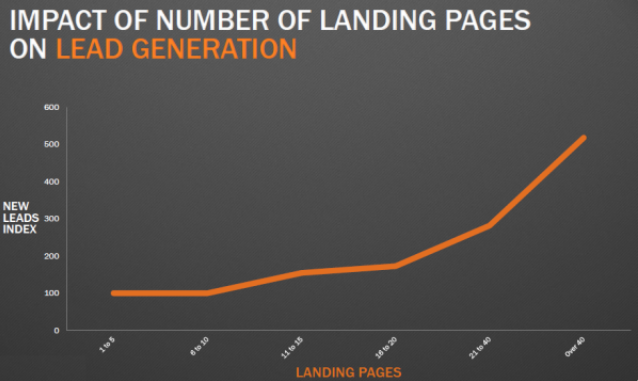 Lead generation chart showing the affect of landing page quantity on new leads