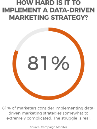 81% of marketers consider implementing data driven marketing strategies somewhat to extremely complicated
