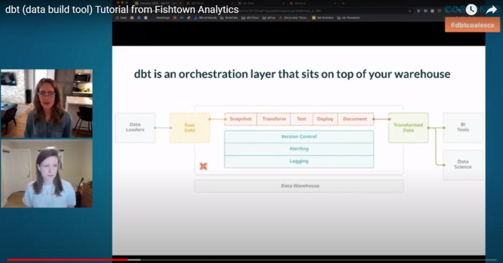 Source: Fishtown Analytics DBT(Data Build Tool) Tutorial,    Coalesce 2020