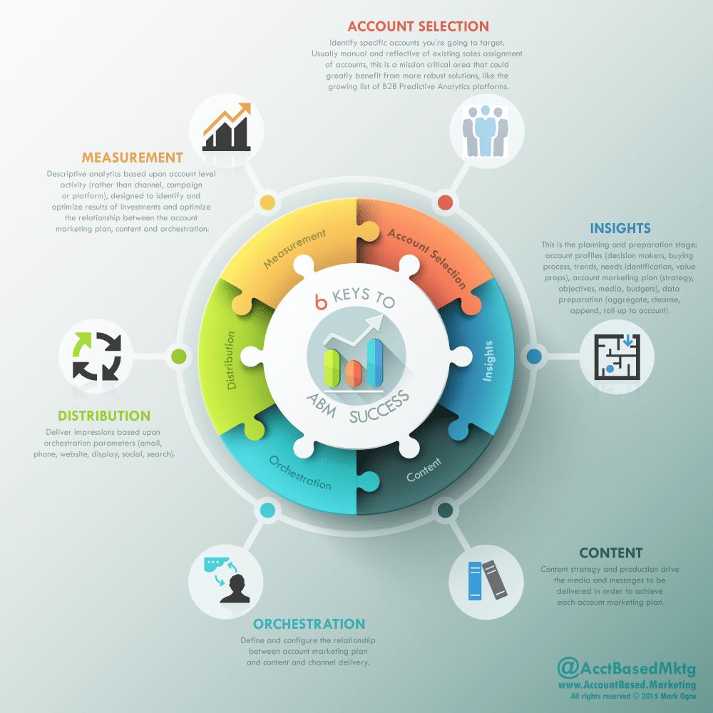 Source:    Account-Based Marketing Consortium