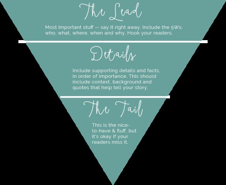inverted pyramid content marketing