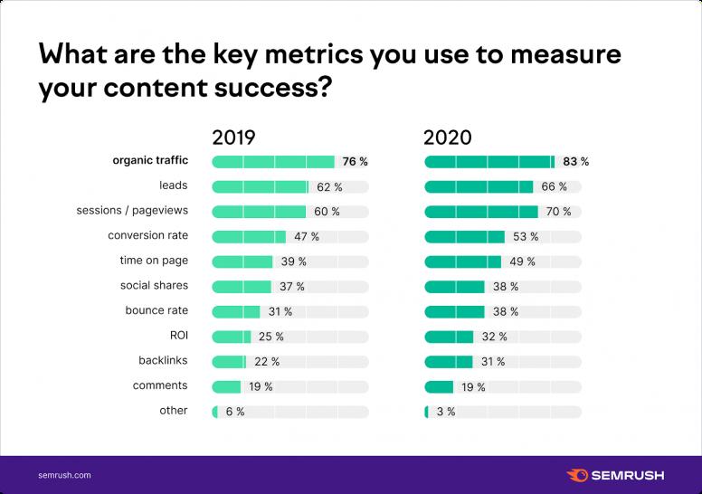 key metrics graph measuring content success between 2019 and 2020