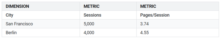 Chart showing cities, web sessions and pages per session