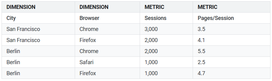Chart showing cities, web browser, sessions and pages per session
