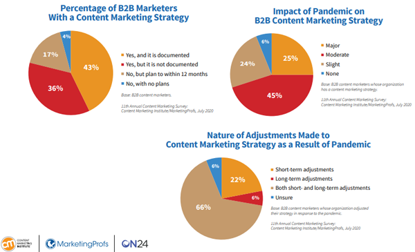 pie charts showing content marketing strategy changes