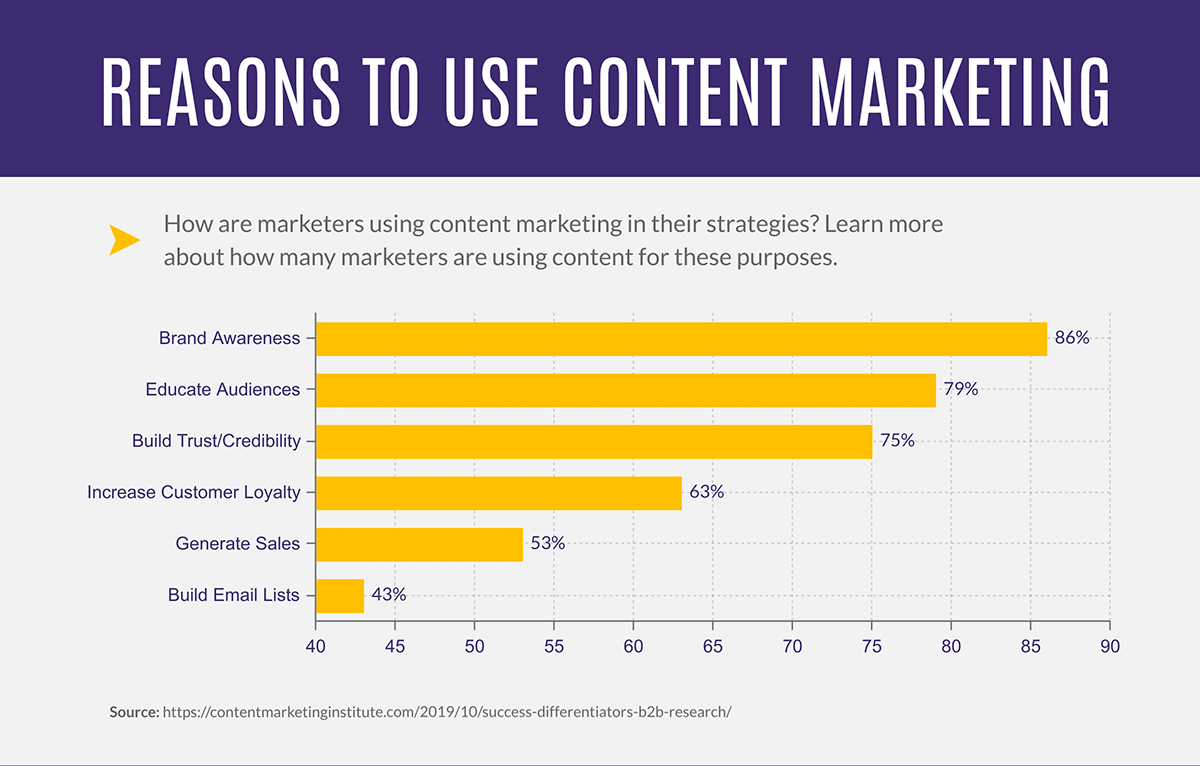 reasons to use content marketing graphic