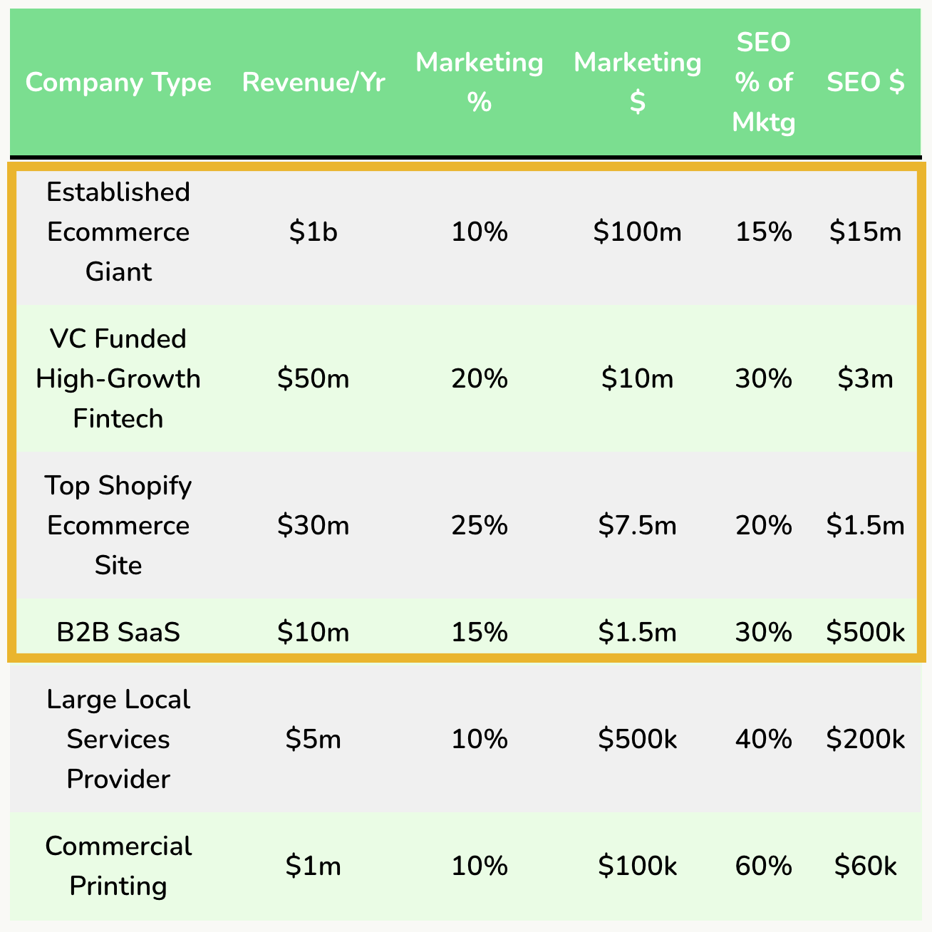 chart showing breakdown of revenue, and SEO spending